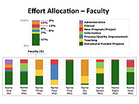 faculty effort allocation stacked bar chart