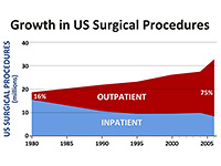 US surgical procedures growth area chart