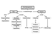care management workflow conceptual diagram