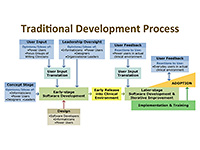 traditional ui development process diagram