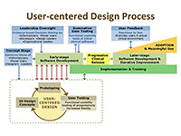 user centered design UCD UI development process diagram