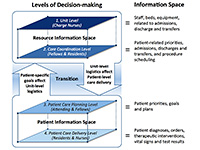 decision making information spaces patient care diagram