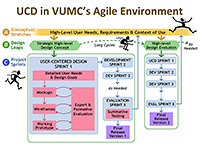 user centered design UCD VUMC agile development diagram