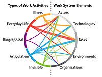 work activities mapped to system elements chord diagram
