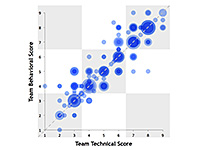 team technical vs. team behavioral scatterplot chart