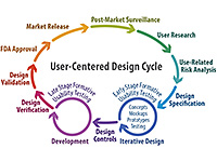user centered design UCD cycle model