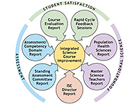 course evaluation feedback diagram